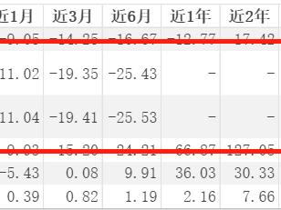 泰达宏利基金1只次新产品领跌同类,已亏损超25%! 泰达宏利高研发创新6个月混合,基金大跌