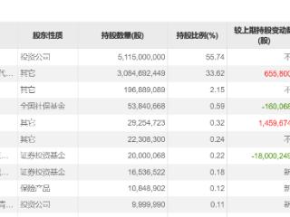 长城汽车前十大股东现高瓴礼仁,持股市值超3亿元 长城汽车,高瓴资本,恩捷股份