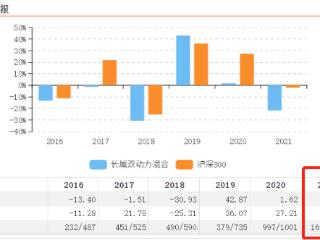 """2021年一季度最惨基金头衔""""花落""""长城双动力混合,大跌21.83% 长城双动力混合,基金大跌"""