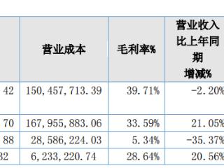 """营利齐增!精选层公司富士达抛出高分红预案""""每10派3转10"""" 富士达,835640.OC,精选层,新三板财报"""