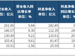 地方银行年报季,渝农商行营收接近300亿,郑州银行无现金分红计划 渝农商行,青岛银行,郑州银行,重庆银行