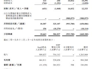 明源云2020年营收净利双增,SaaS产品收入实现首次盈利 明源云,00909.HK,港股财报,房地产