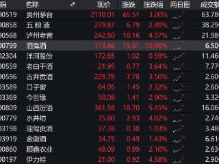 贵州茅台涨逾3%重返2100元,白酒蓄力走高,食品ETF(515710)放量涨近3% 贵州茅台,食品ETF(515710),白酒