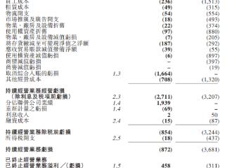 半年亏4.14亿港元,思捷环球计划今年再关闭13家店铺 思捷环球,00330.HK,港股财报