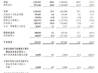"""年度业绩三连降,周黑鸭开放""""特许经营""""可否力挽狂澜? 01458.HK,周黑鸭,港股财报"""