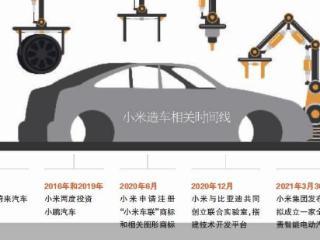 小米集团董事长雷军宣布小米正式进军智能电动汽车行业 小米集团董
