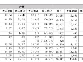比亚迪:新能源汽车一季度产销增长近150%,7日发布新车 比亚迪,002594.SZ,产销快报