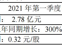 江铃汽车一季度预增3倍,此前披露2020年分红30亿元 江铃汽车,000550.SZ,业绩预告