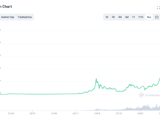 Coinbase上市在即,全球第四大数字货币交易所CEO警告加密货币将受打击 加密货币,比特币,Coinbase