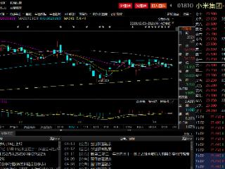 小米累计回购1.2亿股,回购金额近31亿港元 小米,股份回购,01810.HK