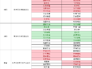 东方阿尔法基金2021一季报公布,净值大幅下跌刘明表示深感不安 东方阿尔法基金,基金大跌,刘明