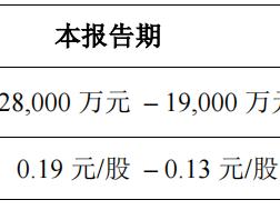 天齐锂业连发两期业绩预亏:一季度预亏近2亿,2020年预亏约18亿 天齐锂业,002466.SZ,业绩预告