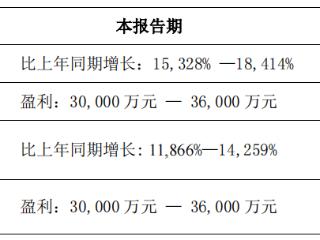 明德生物业绩预增,受益于新冠核酸试剂等产品销售良好 明德生物,002932.SZ,业绩预告