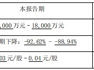 新希望一季度业绩预降近九成,生猪销售价格等因素影响所致 新希望,000876.SZ,业绩预告