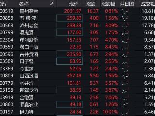 全球最大中国股票基金3月大笔增持茅台,白酒高景气持续 股票基金,茅台,食品ETF(515710)