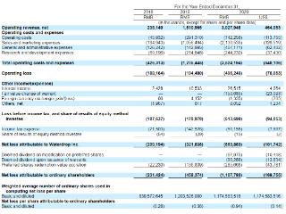 美股IPO 水滴公司赴美上市,腾讯为第一大机构投资者 水滴,美股IPO,美股新股递表,WDH