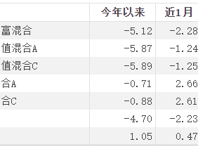 东兴证券旗下3只基金昨日进入清算期,均存规模较小问题 东兴证券,东兴核心成长混合,清算