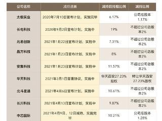 """国家大基金为何甩卖中芯国际芯片行业的""""主旋律"""" 证券"""
