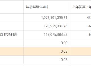 中原证券一季度净利润实现由亏转盈,营收同比大增146.45% 中原证券,601375.SH,净利润