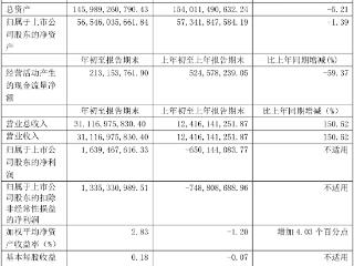 长城汽车:一季度实现净利润16.39亿元,同比扭亏为盈 长城汽车,601633.SH,一季度报