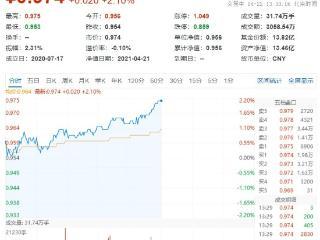 厉害了,歌尔股份又涨停!电子ETF(515260)大涨超2% 歌尔股份,电子ETF(515260)