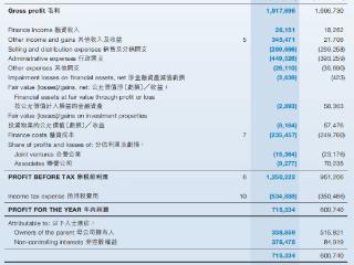 """""""绿档""""房企大发地产,去年归母净利润同比减少34.30% 大发地产,06111.HK,港股财报,房地产"""