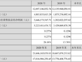 分众传媒:2020年净利润约40亿,同比增长113.5% 分众传媒,002027.SZ,年报