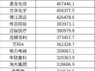 公募基金一季度增持前50个股:集中银行、信息技术元器件等领域 公募基金,立讯精密,贵州茅台