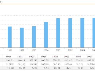 """华富基金2021年首季度资产规模下滑1.92%,新基金发行""""遭阻"""" 华富基金,基金大跌,龚炜"""