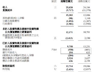 恒基地产:2020年归属股东净利润101.92亿港元,同比减少40% 恒基地产,00012.HK,港股财报,房地产