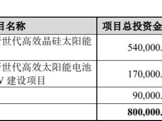 加码光伏行业,爱旭股份拟定增不超过35亿建设太阳能电项目池 爱旭股份,600732.SH,定增