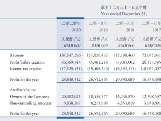 """龙湖集团去年营利双增,""""三条红线""""继续保持""""零踩线"""" 龙湖集团,00960.HK,港股财报,房地产"""