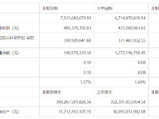 阳光城一季度净利润同比增长12.03%,拟以6.65亿元债务进行资产管理合作 阳光城,000671.SZ,一季报