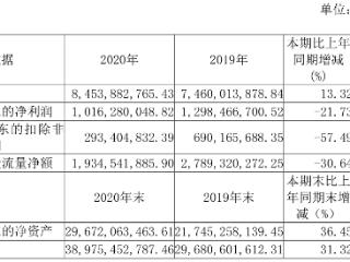 三安光电:2020年净利润同比下降约22%,拟分红6.72亿 三安光电,600703.SH,年报