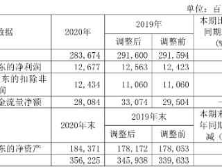 宝钢股份:2020年净利润约127亿,拟派发现金红利近67亿 宝钢股份,600019.SH,年报