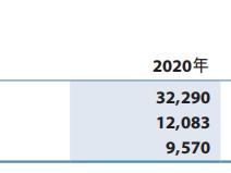 徽商银行2020年报发布,不良率创5年新高至1.98% 徽商银行,03698.HK