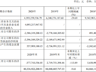 """云南城投:2020年亏损近26亿元,将于28日起""""戴帽"""" 云南城投,600239.SH,年报,退市风险"""