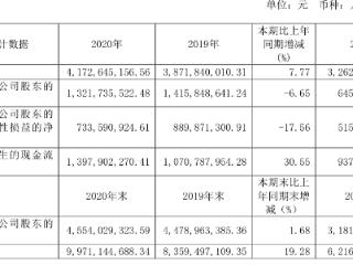 增收不增利,恒生电子2020年净利润同比下降6.65% 恒生电子,600570.SH,年报