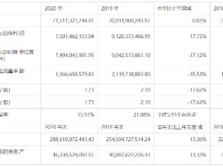 """荣盛发展2020年归母净利润同比降17.75%,""""三道红线""""两条达标 荣盛发展,房地产,房企年报"""