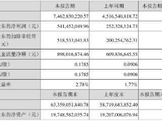 中环股份:一季度净赚5.4亿,拟定增90亿用于单晶硅项目 中环股份,002129.SZ,一季度报,定增