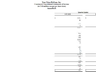 百胜中国港股股价涨超5%,一季度净利润同比增2.7倍
