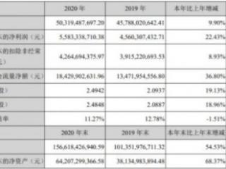 宁德时代对外发布年报净利55.83亿元同比增22.43% 宁德时代