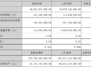 比亚迪股份一季度营收破400亿元人民币,同比实现倍增 比亚迪股份,01211.HK,港股财报
