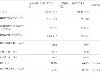 中兴通讯一季度净利润同比增长179.7%至21.82亿元人民币 中兴通讯,00763.HK,港股财报