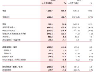 五一档电影市场预售票房正式破亿,相关影视公司有望获益 五一档电影,猫眼娱乐,港股财报