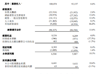 中国电信:一季度营收1068.73亿元,5G用户达到1.11亿户 中国电信,00728.HK,港股财报