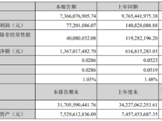 欧菲光:一季度净利润同比下降45.18%,今年股价持续下跌 欧菲光,002456.SZ,一季度报