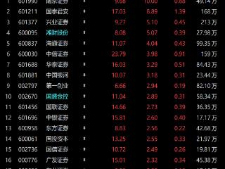 沪指全天收涨0.52%券商股领涨,券商ETF(512000)成交额达14.29亿元! 券商ETF(512000),券商股