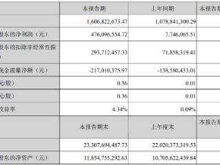 锂盐销售量价齐升,赣锋锂业一季度净利润同比增超60倍 赣锋锂业,002460.SZ,一季度报
