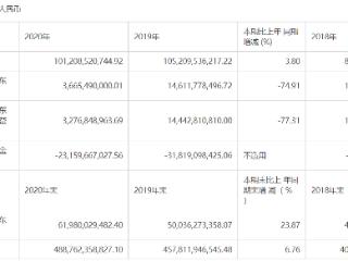 华夏幸福股价封跌停板,一季度营收净利持续下滑 华夏幸福,600340.SH,房地产